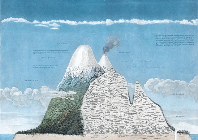 Humbolds schematische Aufzeichnung des Chimborazo
