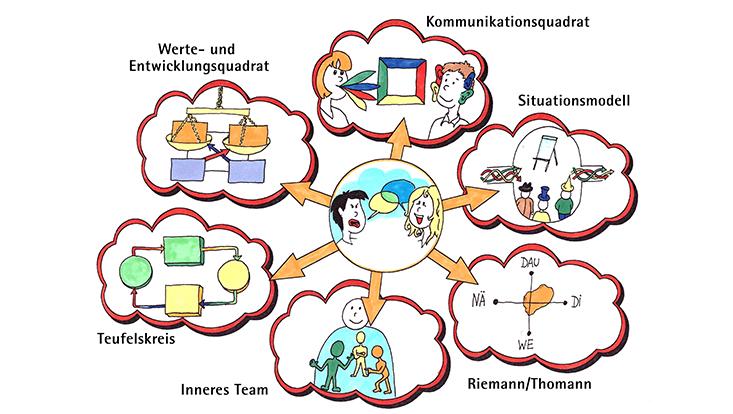 Kommuniksationspsychologie